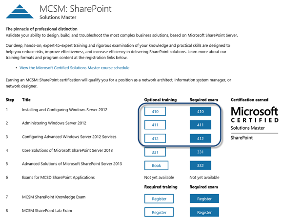 Free SharePoint Core Test Prep for MCSE & MCSM Certifications Tests ...